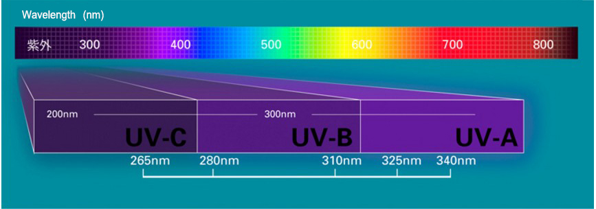 275nm UVC UV Light Emitting Diode Supplier